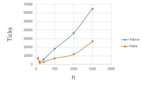 radix_sort_chart