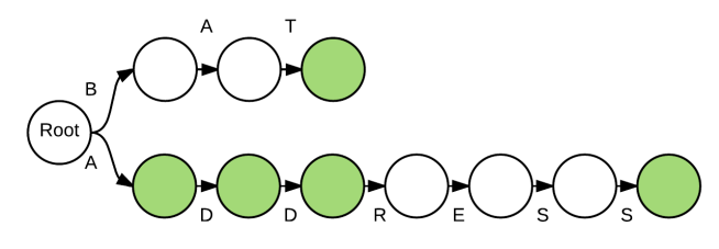Trie Example - Right Oriented