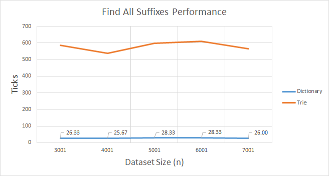 Trie v Dictionary Find All Suffixes Performancel