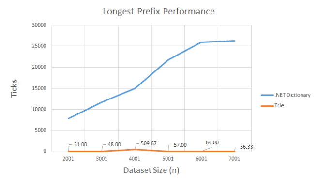 Trie v Dictionary Longest Prefix Performancel
